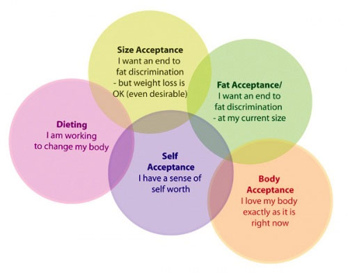 Interesecting circles - showing Dieting, Size Acceptance, Fat Acceptance, Body Acceptance and Self Acceptance - the post on Fatadelic has more information on how these vary