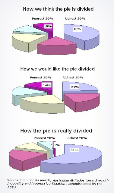 three pie graphs: 1. How we think the pie is divided 2. How we would like the pie divided 3. How the Pie Really is Divided