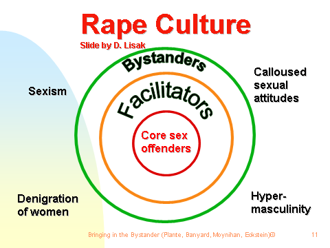 A diagram of nested circles with labels: the innermost ring is labelled CORE SEX OFFENDERS, the next ring is labelled FACILITATORS, the outermost ring is labelled BYSTANDERS. Outside the rings are labels identifying the following cultural attitudes: SEXISM, DENIGRATION OF WOMEN, HYPER-MASCULINITY, CALLOUS SEXUAL ATTITUDES.