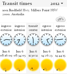 A graphic showing the local transit times for Sydney Australia for the 2012 transit of Venus