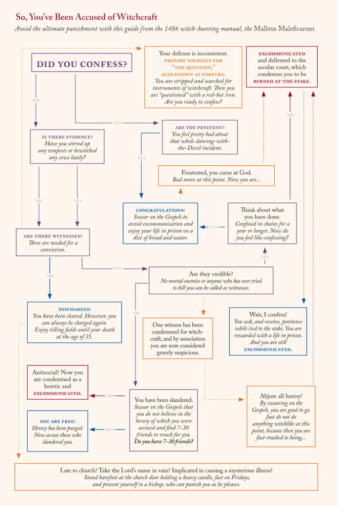 Flowchart depicting the likely sequence of events after an accusation of witchcraft.